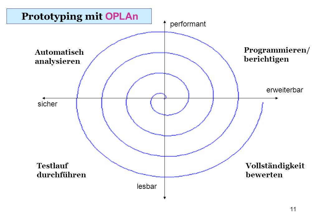 Prototyping mit OPLAn performant Programmieren/ berichtigen