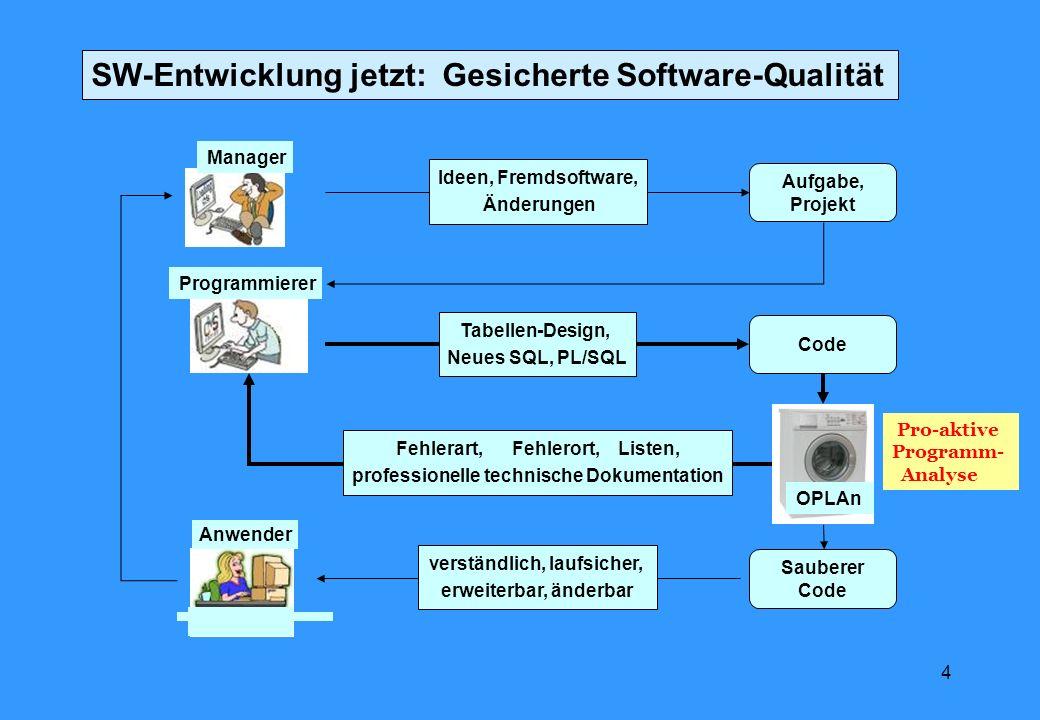 SW-Entwicklung jetzt: Gesicherte Software-Qualität