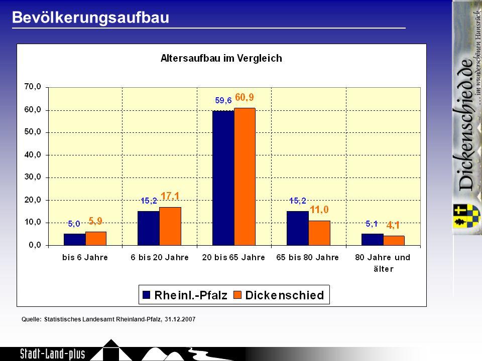 Quelle: Statistisches Landesamt Rheinland-Pfalz, 31.12.2007