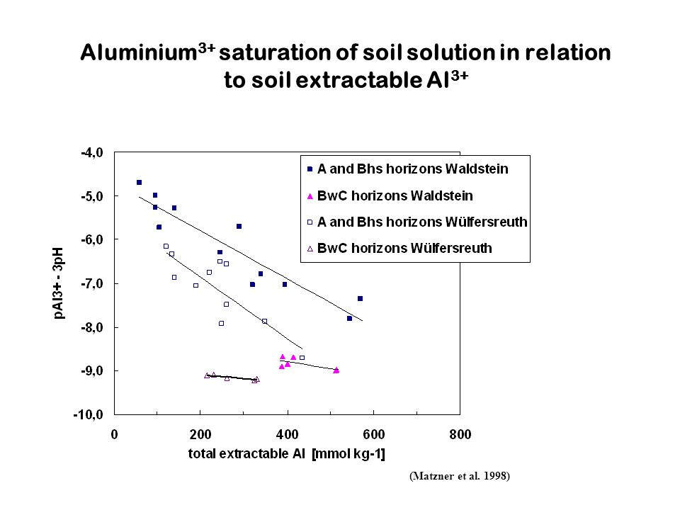 Aluminium3+ saturation of soil solution in relation to soil extractable Al3+