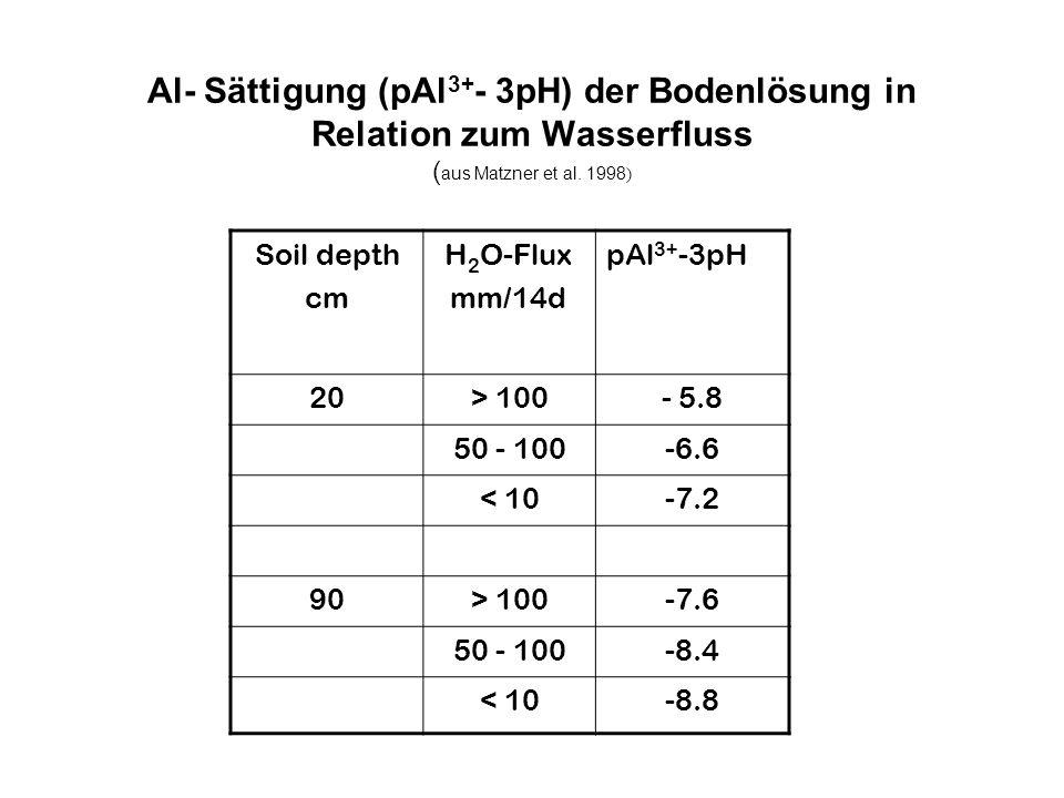 Al- Sättigung (pAl3+- 3pH) der Bodenlösung in Relation zum Wasserfluss (aus Matzner et al. 1998)