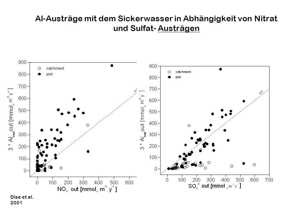 Al-Austräge mit dem Sickerwasser in Abhängigkeit von Nitrat und Sulfat- Austrägen
