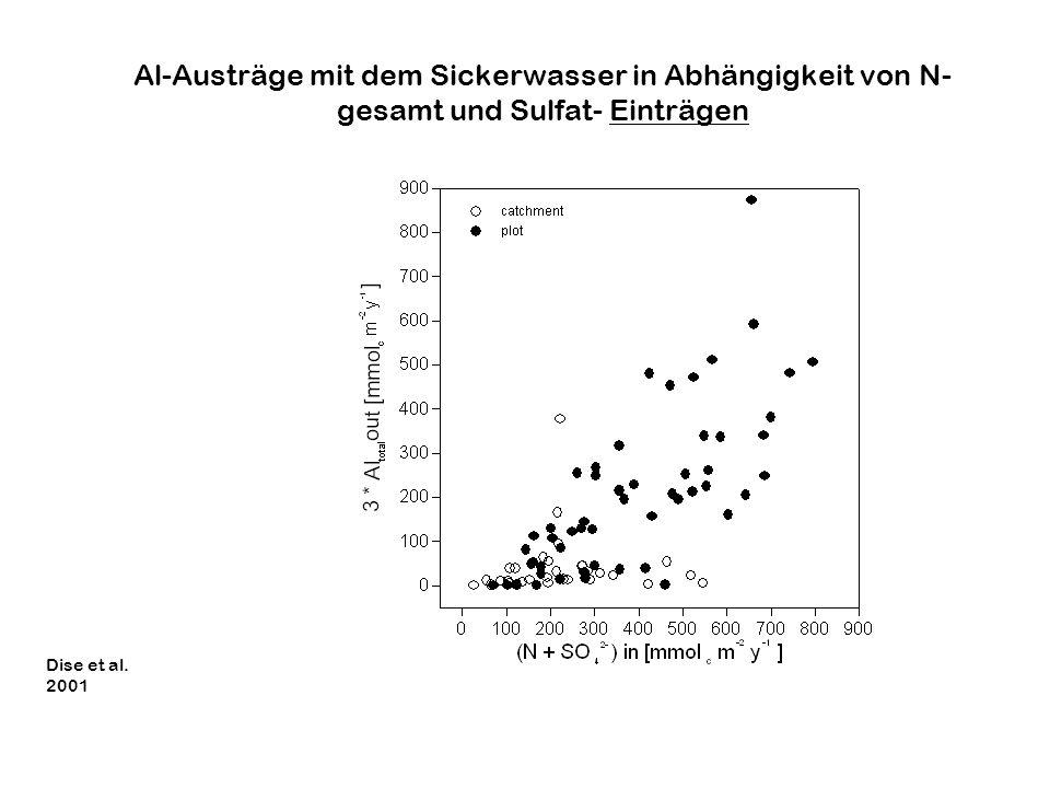Al-Austräge mit dem Sickerwasser in Abhängigkeit von N-gesamt und Sulfat- Einträgen