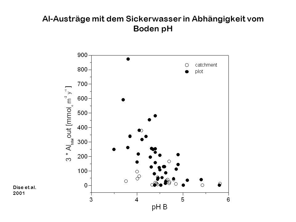 Al-Austräge mit dem Sickerwasser in Abhängigkeit vom Boden pH