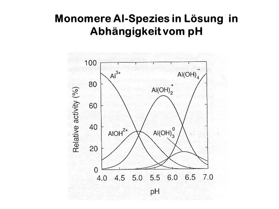 Monomere Al-Spezies in Lösung in Abhängigkeit vom pH