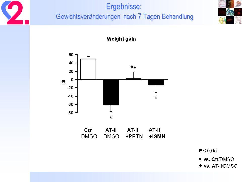 Ergebnisse: Gewichtsveränderungen nach 7 Tagen Behandlung