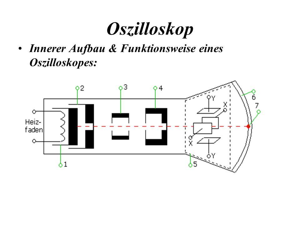 Oszilloskop Innerer Aufbau & Funktionsweise eines Oszilloskopes: