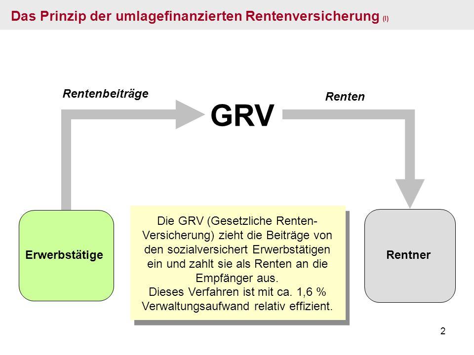 GRV Das Prinzip der umlagefinanzierten Rentenversicherung (I)