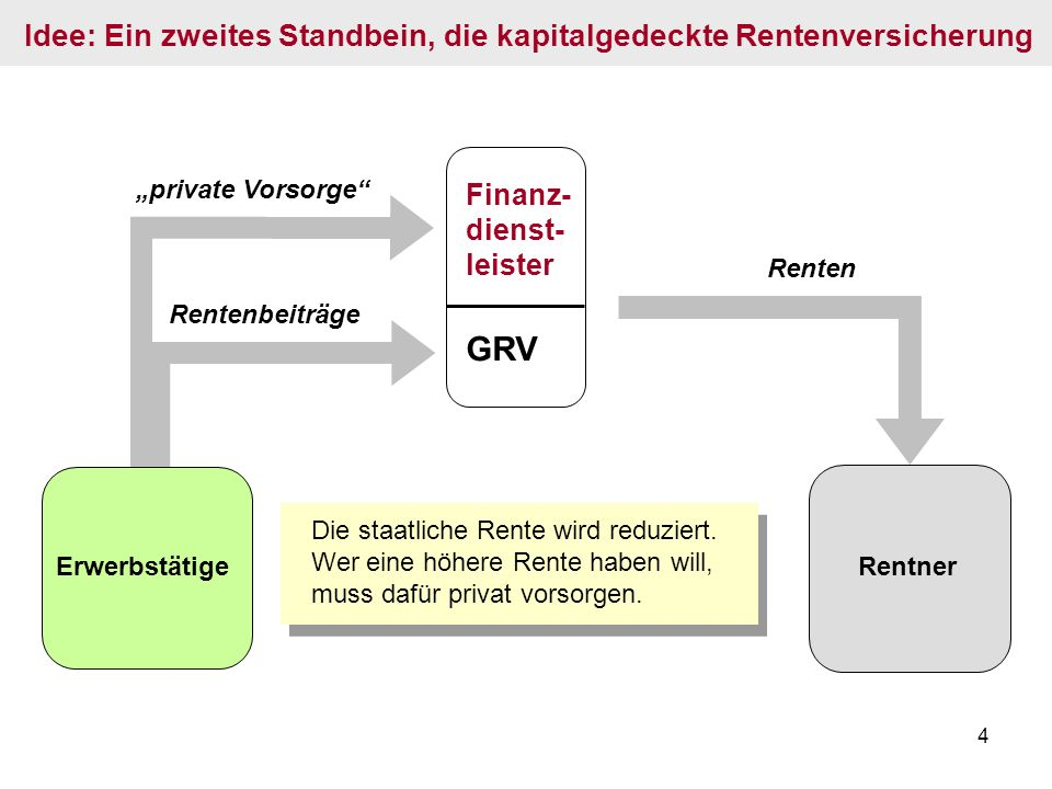 Idee: Ein zweites Standbein, die kapitalgedeckte Rentenversicherung