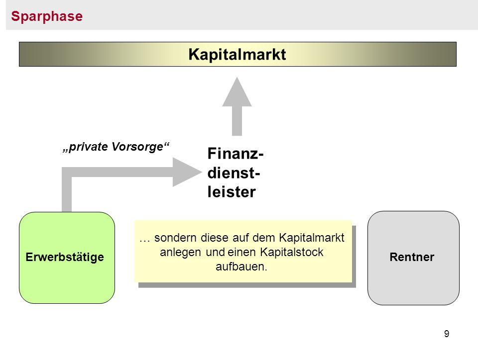 Finanz- dienst- leister Kapitalmarkt