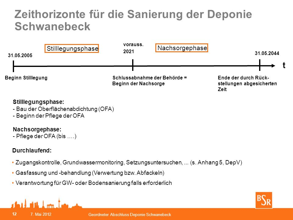 Zeithorizonte für die Sanierung der Deponie Schwanebeck