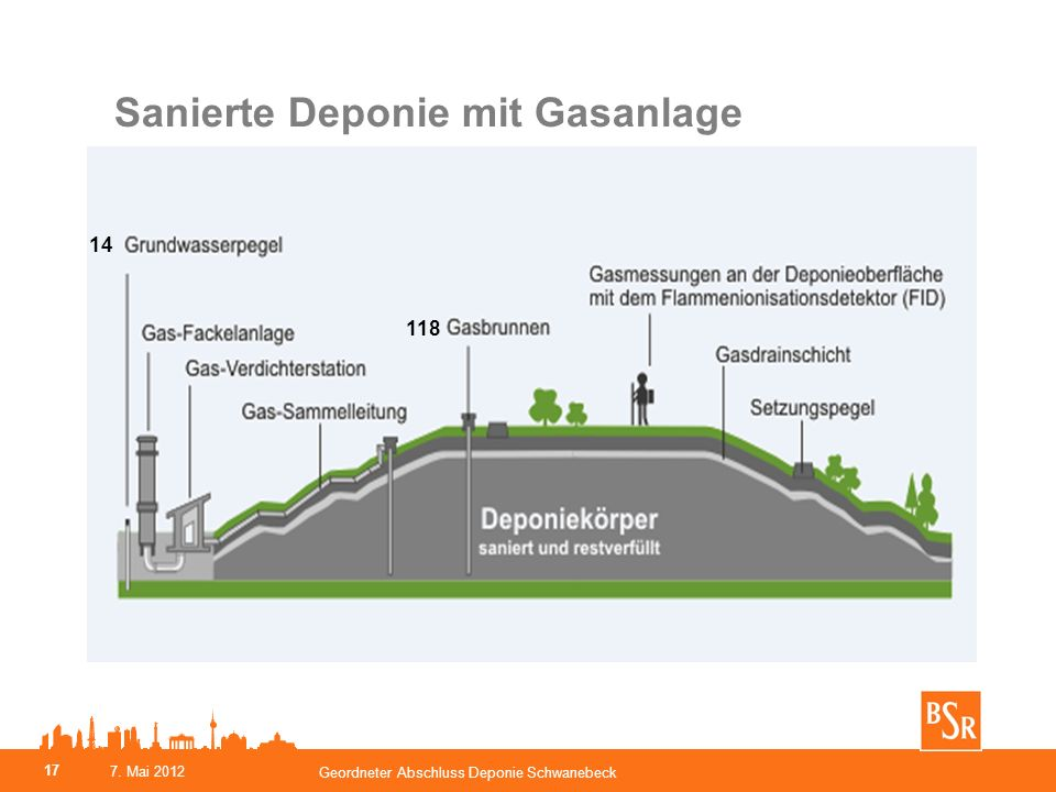 Sanierte Deponie mit Gasanlage