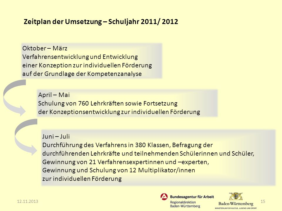 Zeitplan der Umsetzung – Schuljahr 2011/ 2012