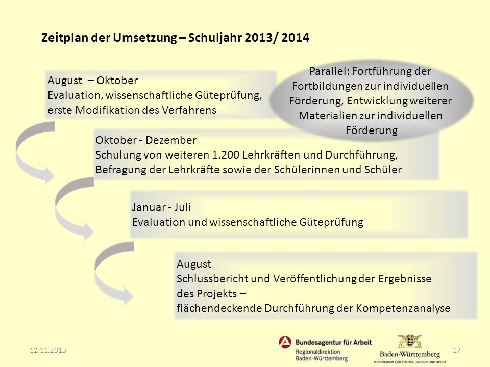 Zeitplan der Umsetzung – Schuljahr 2013/ 2014