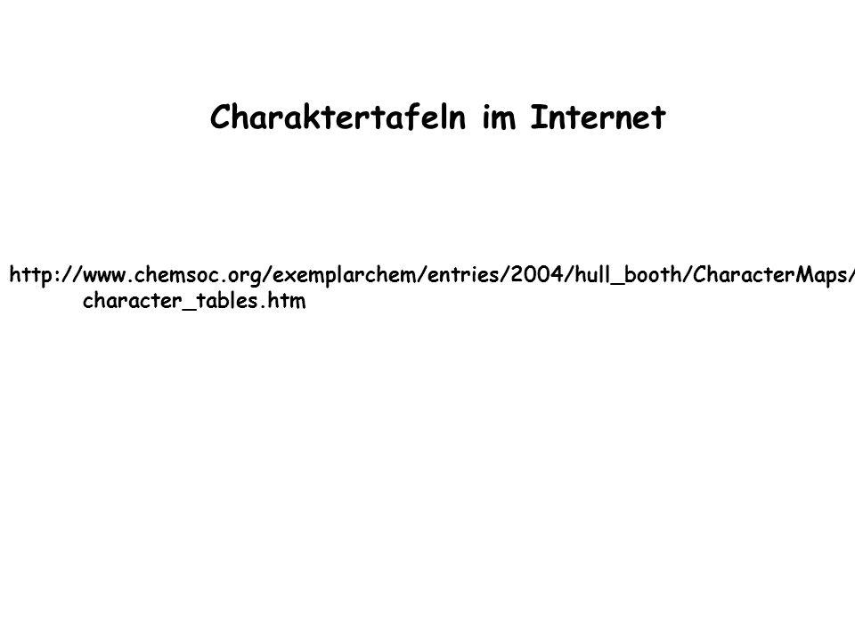 Charaktertafeln im Internet
