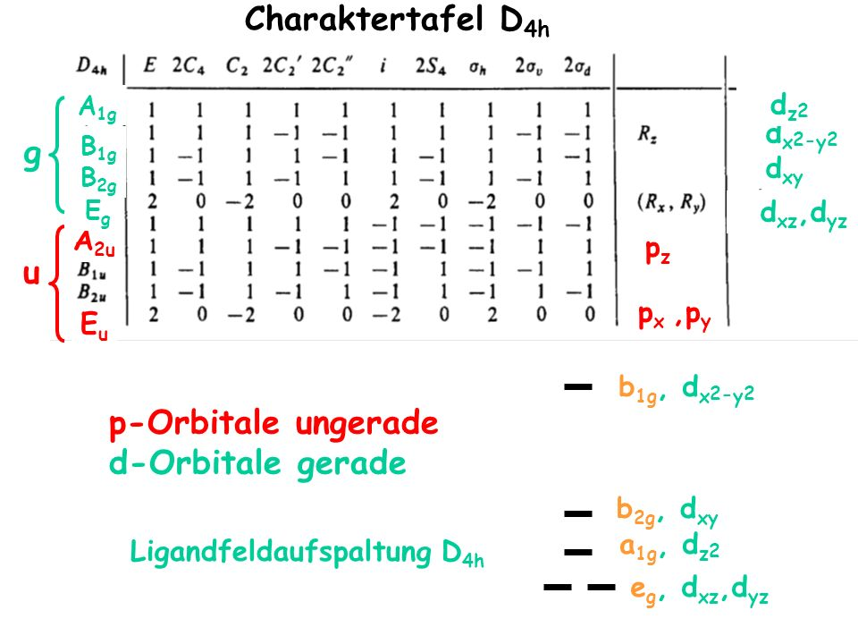 Charaktertafel D4h g u p-Orbitale ungerade d-Orbitale gerade dz2