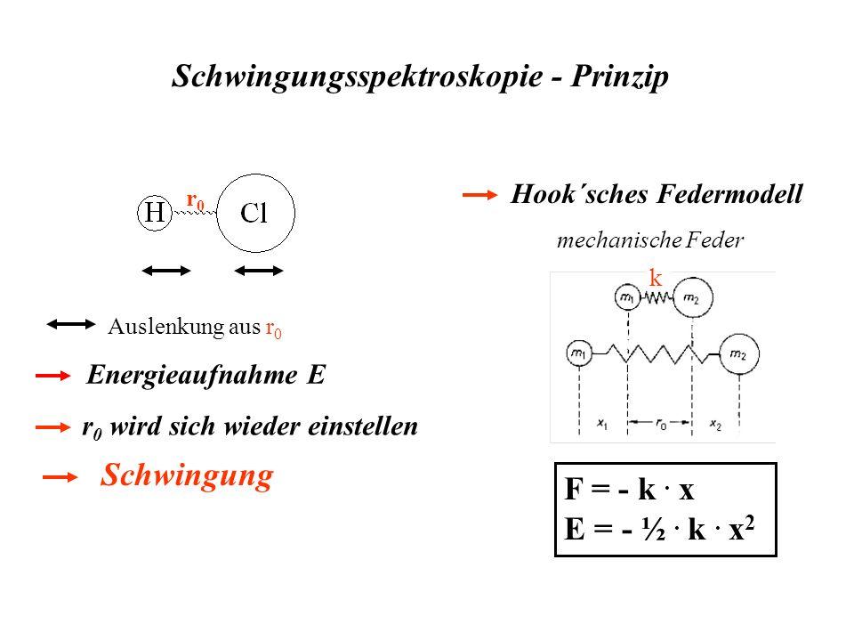 Schwingungsspektroskopie - Prinzip