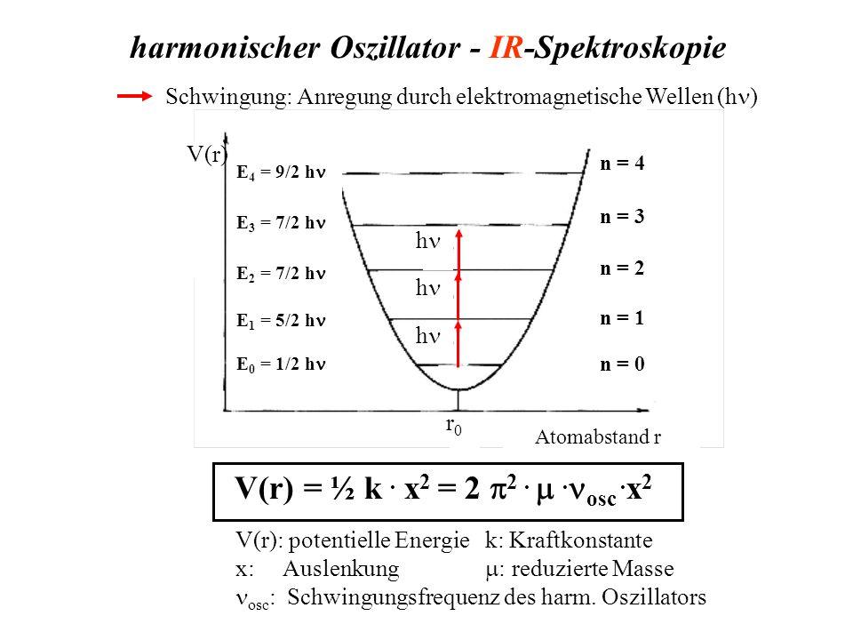 harmonischer Oszillator - IR-Spektroskopie