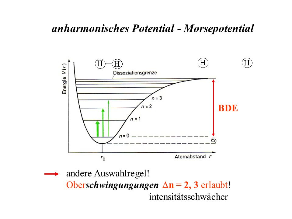 anharmonisches Potential - Morsepotential