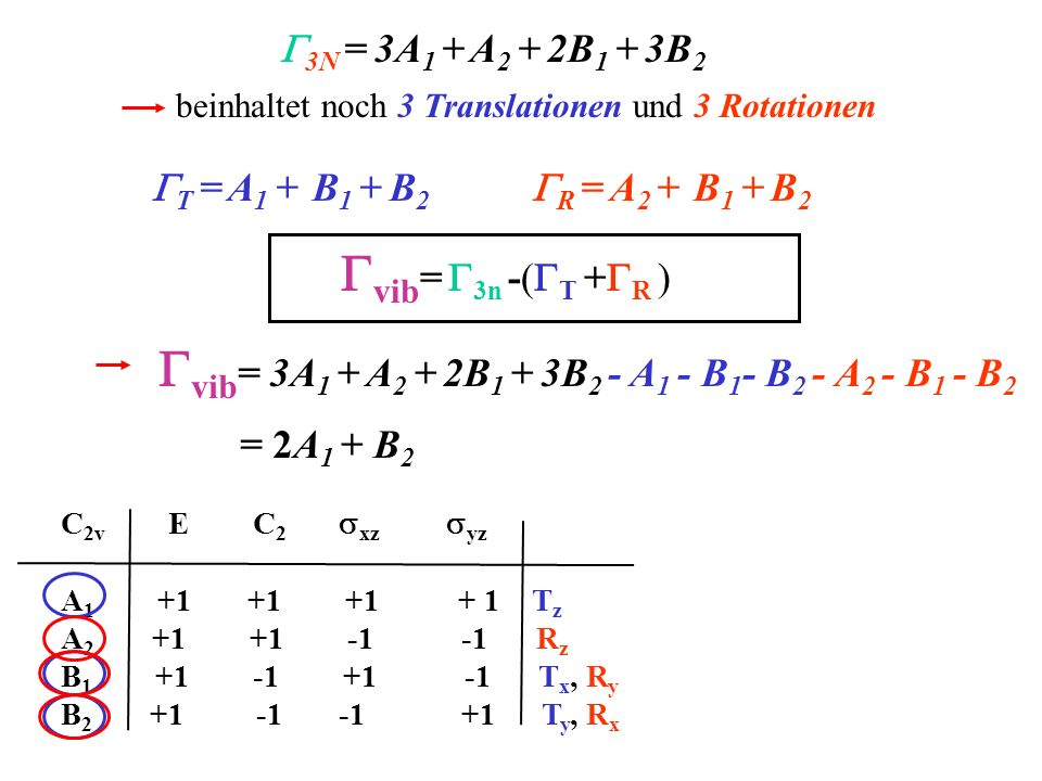 Gvib= 3A1 + A2 + 2B1 + 3B2 - A1 - B1- B2 - A2 - B1 - B2