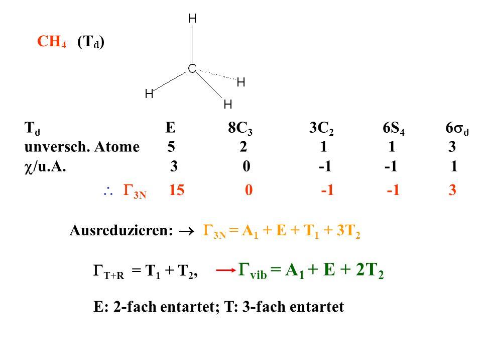 CH4 (Td) Td E 8C3 3C2 6S4 6sd.