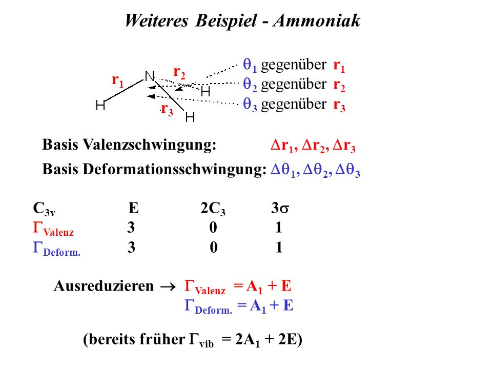 Weiteres Beispiel - Ammoniak