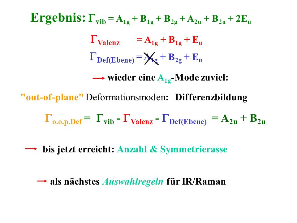 Ergebnis: Gvib = A1g + B1g + B2g + A2u + B2u + 2Eu