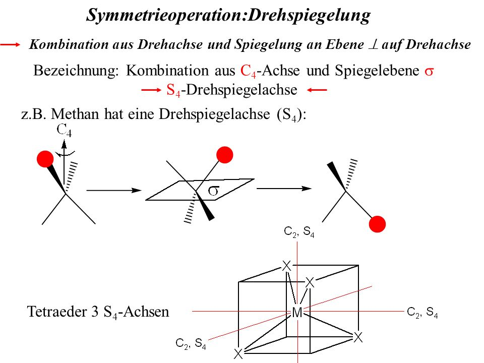 Symmetrieoperation:Drehspiegelung