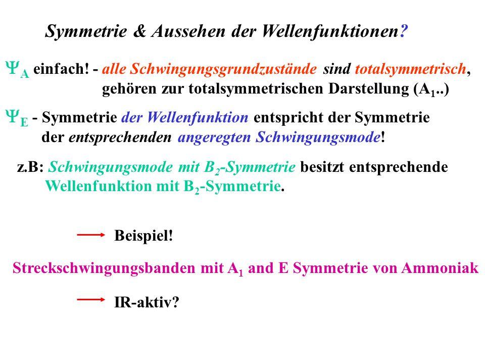 Symmetrie & Aussehen der Wellenfunktionen