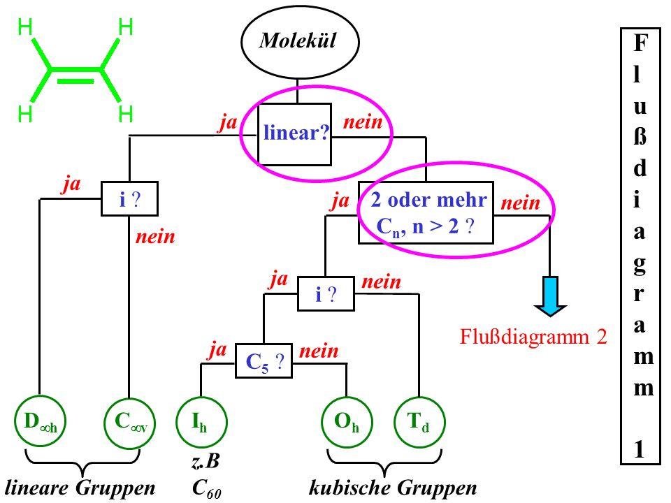 Flußdiagramm 1 Molekül ja nein linear ja i ja 2 oder mehr