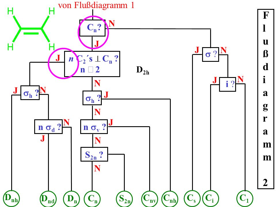 Flußdiagramm 2 von Flußdiagramm 1 N Cn J J N s J