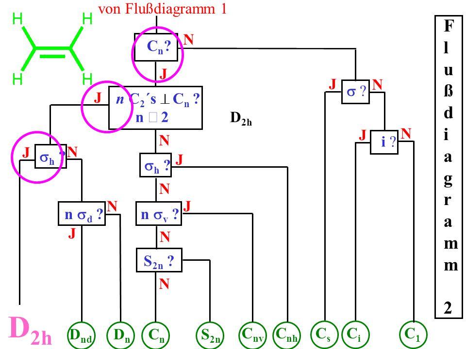 D2h Flußdiagramm 2 von Flußdiagramm 1 N Cn J J N s J