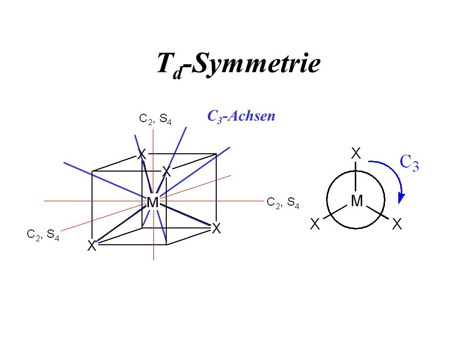 Td-Symmetrie C3-Achsen