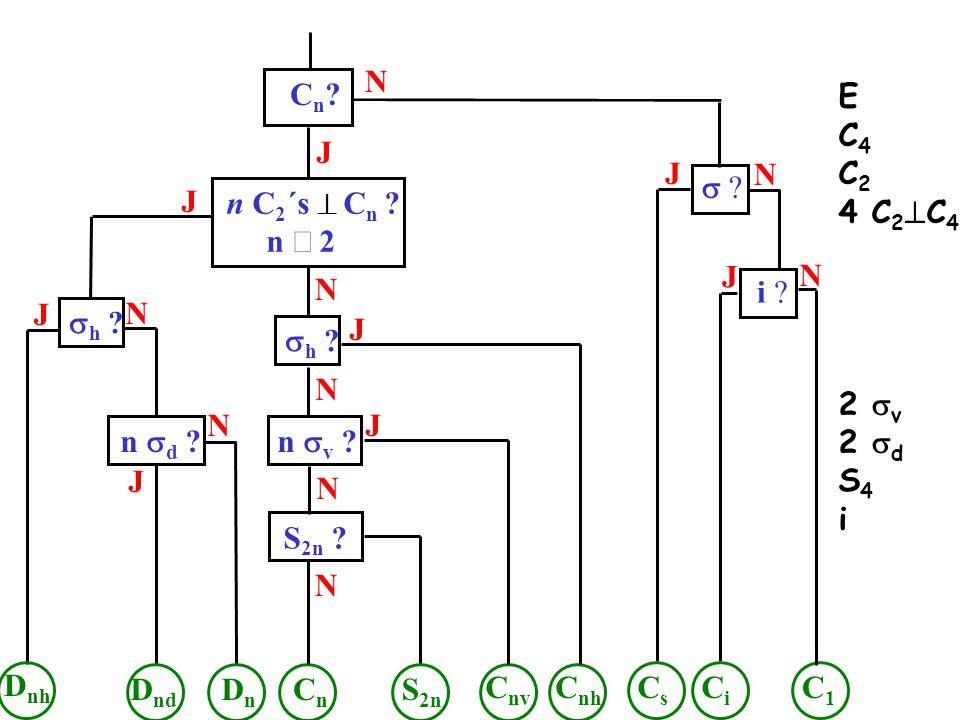 N Cn E. C4. C2. 4 C2C4. 2 sv. 2 sd. S4. i. J. J. N. s J. n C2´s ^ Cn n ³ 2.