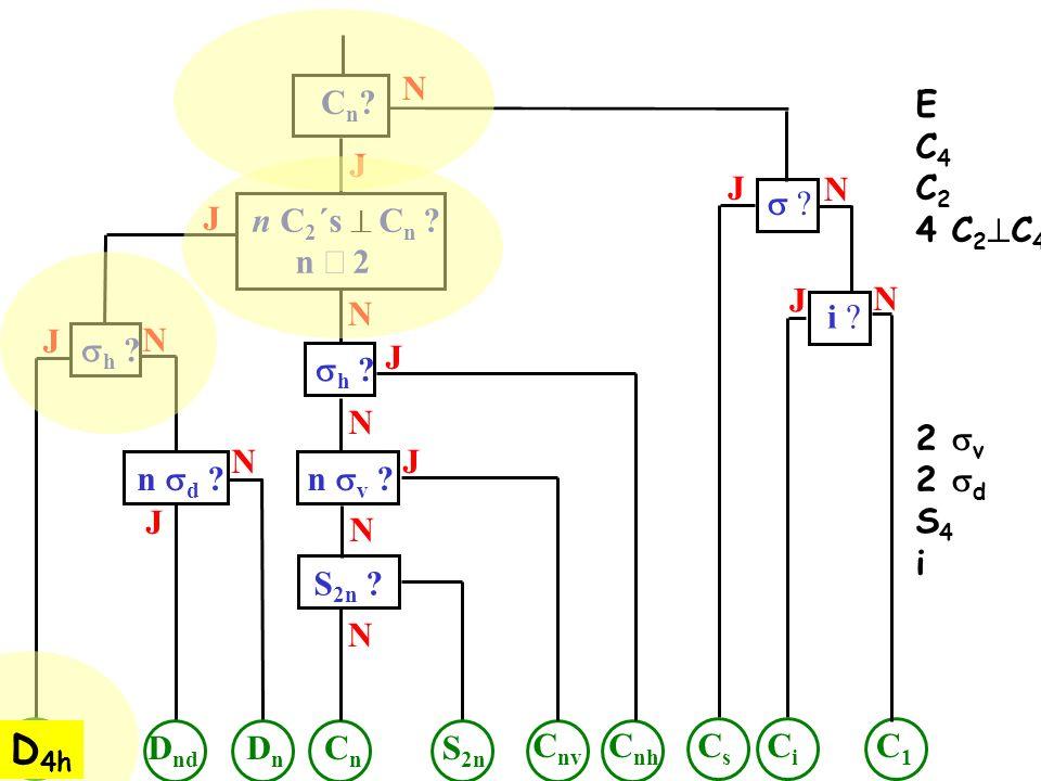D4h N Cn E C4 C2 4 C2C4 2 sv 2 sd S4 i J J N s J