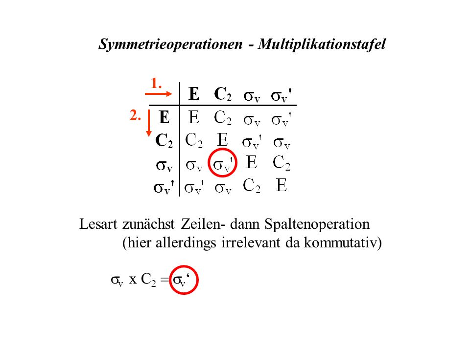 Symmetrieoperationen - Multiplikationstafel