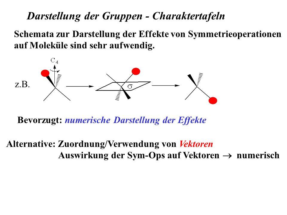 Darstellung der Gruppen - Charaktertafeln