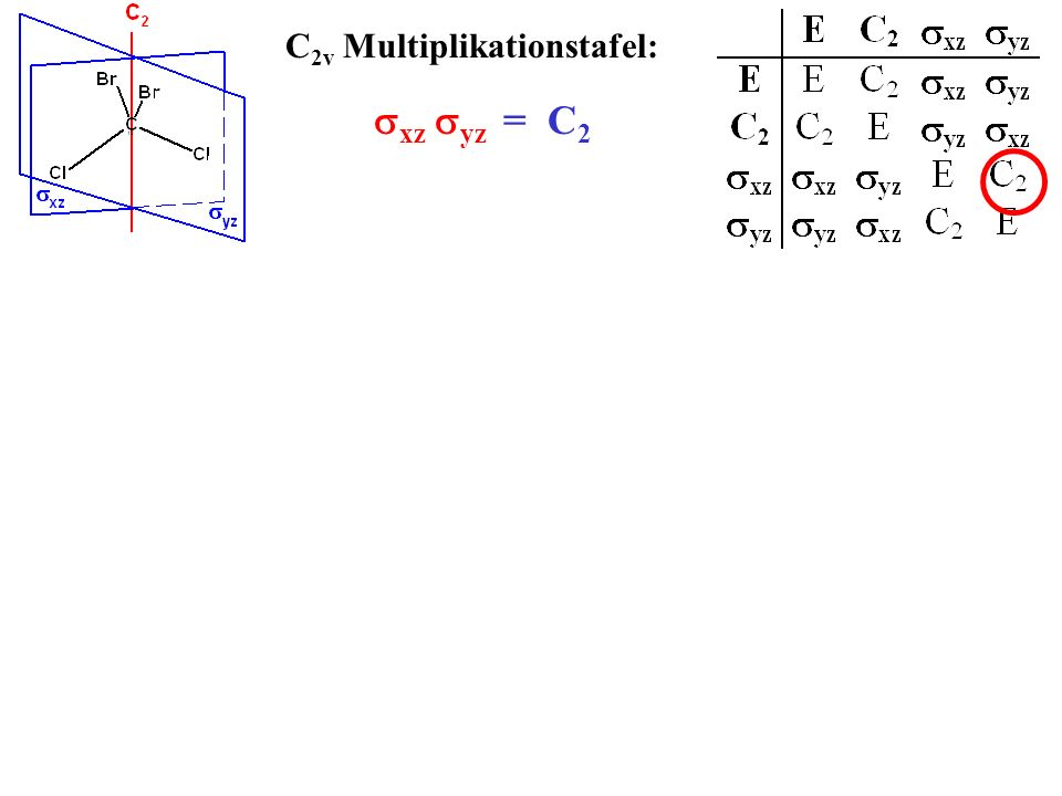 C2v Multiplikationstafel: