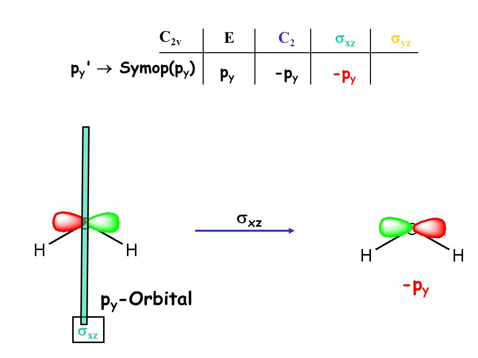 E C2 sxz syz C2v py  Symop(py) py -py -py sxz sxz -py py-Orbital