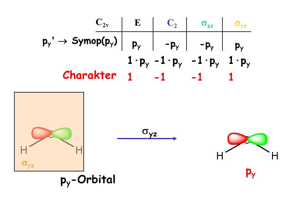Charakter syz py py-Orbital 1·py -1·py -1·py 1·py