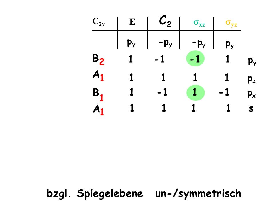 C2 B A bzgl. Spiegelebene un-/symmetrisch 1·py -1 ·py -1 ·py 1 ·py