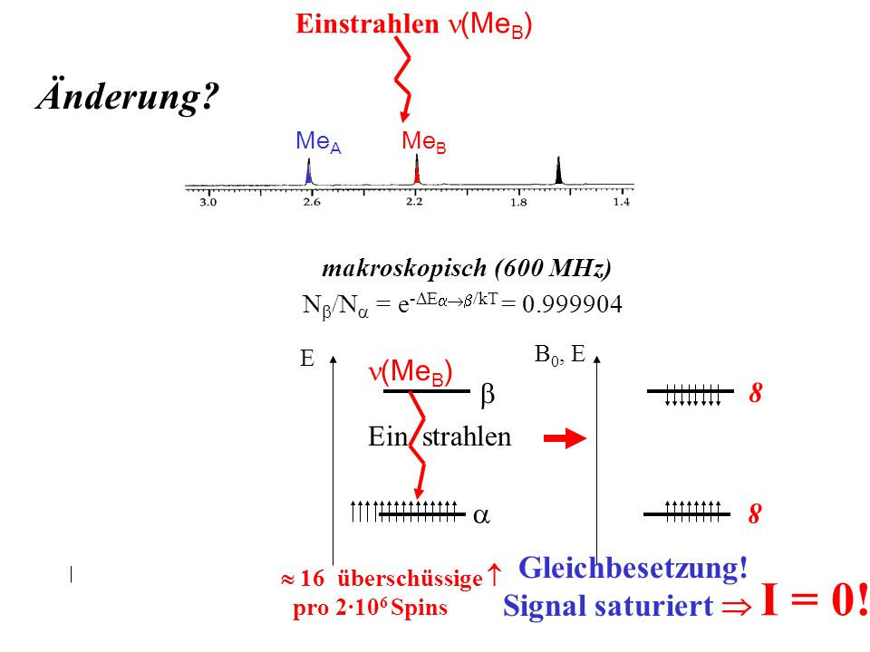 Änderung Gleichbesetzung! Signal saturiert  I = 0!