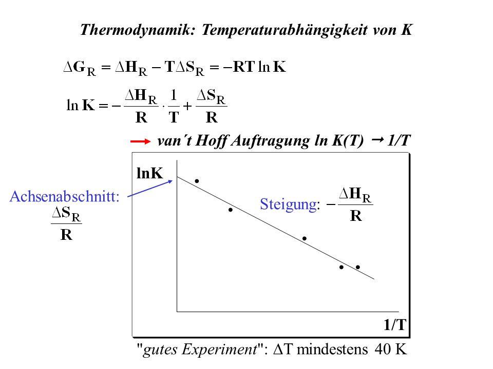 Thermodynamik: Temperaturabhängigkeit von K