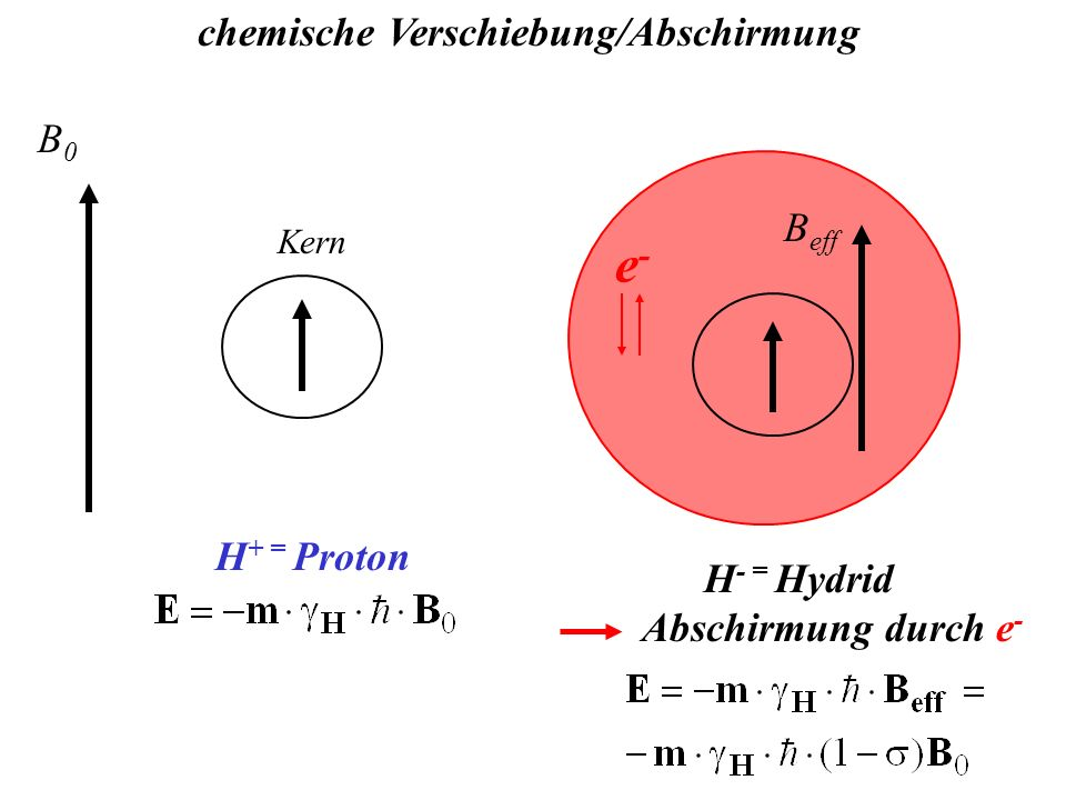 e- chemische Verschiebung/Abschirmung B0 Beff H+ = Proton H- = Hydrid