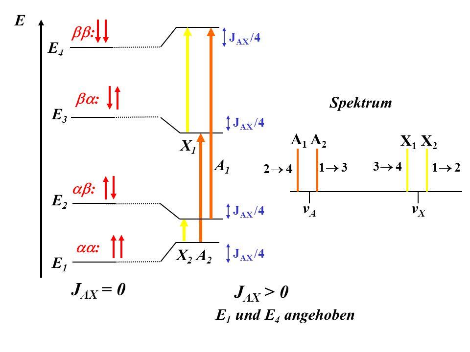 JAX = 0 JAX > 0 E1 und E4 angehoben E bb: X1 A1 E4 ba: Spektrum