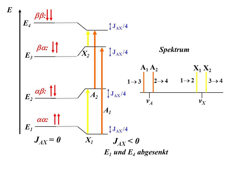 JAX = 0 JAX < 0 E1 und E4 abgesenkt E bb: E4 X2 A2 ba: Spektrum