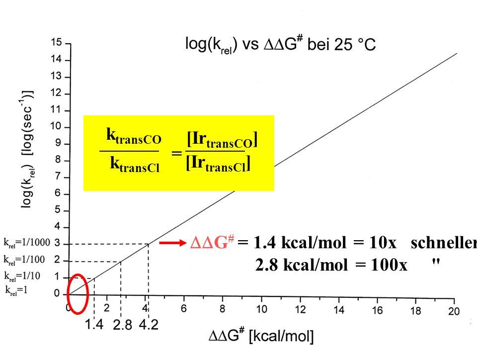 DDG# = 1.4 kcal/mol = 10x schneller 2.8 kcal/mol = 100x