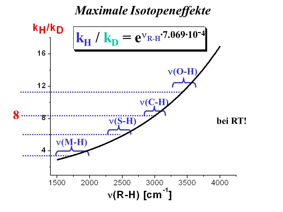 Maximale Isotopeneffekte