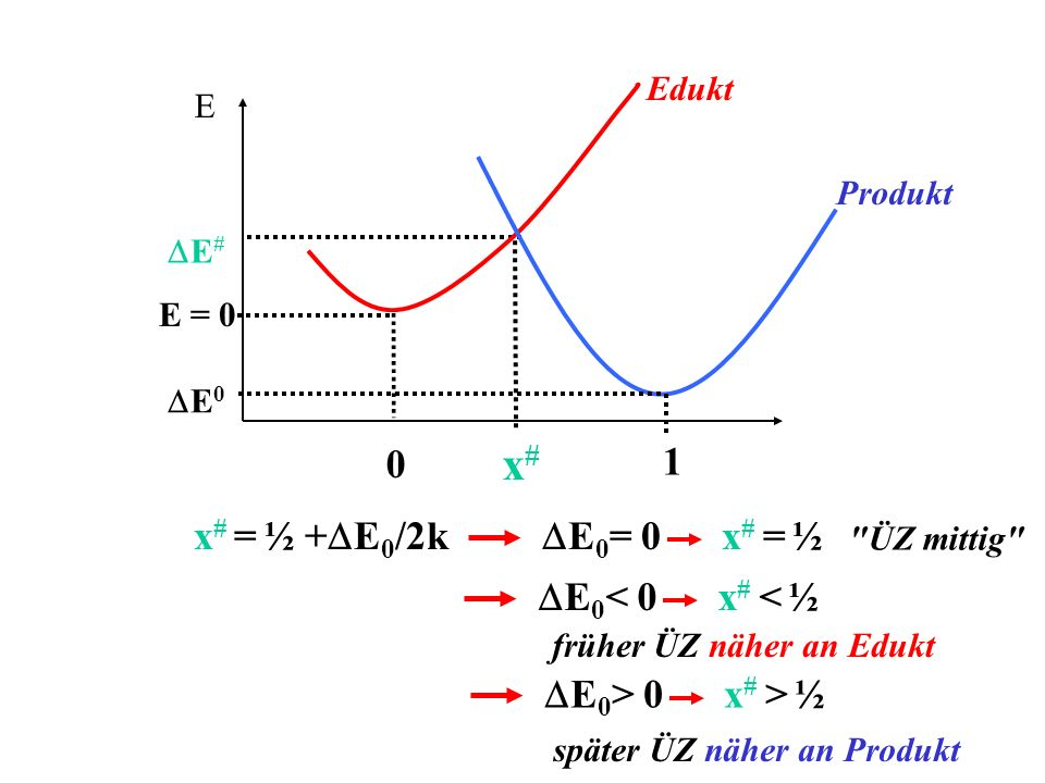 x# 1 x# = ½ +DE0/2k DE0= 0 x# = ½ DE0< 0 x# < ½