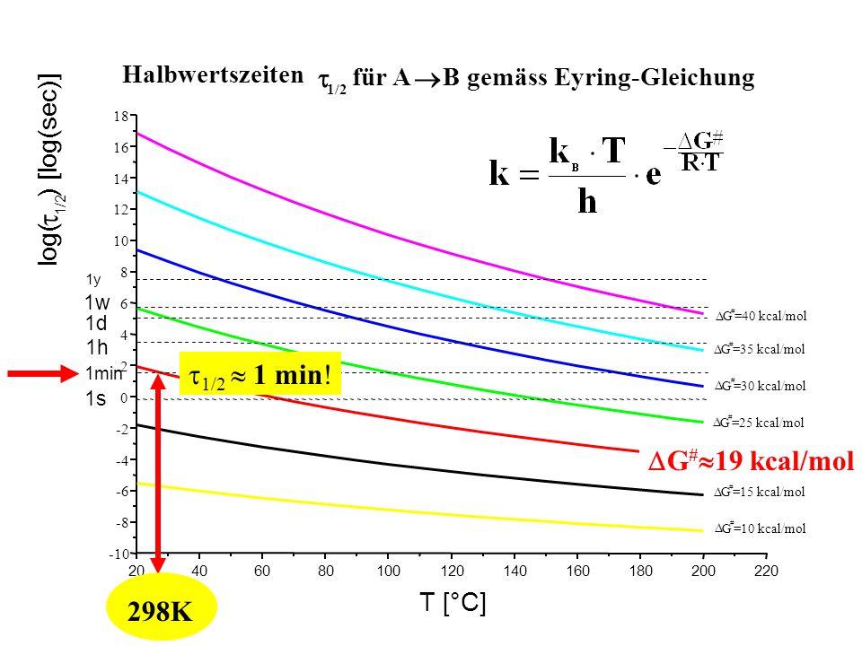 t t1/2  1 min! DG#19 kcal/mol 298K t ® Halbwertszeiten für A